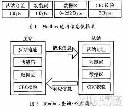 基于LabWindows/CVI的Modbus通信实现