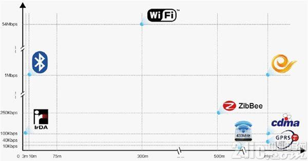 短距离无线通讯加盟物联网 前途无量