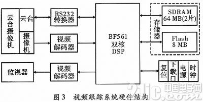 基于ADSP-BF561的视频跟踪系统的研究与实现