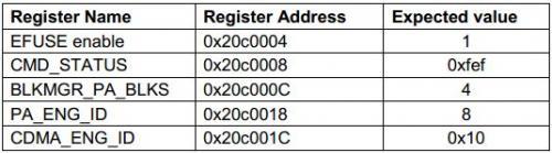 SA调试寄存器列表