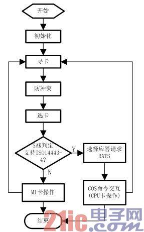 图3 读写设备访问卡片工作流程