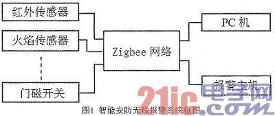 一种基于ZigBee技术的智能安防报警系统