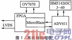 OV7670和ADV611的图像采集与压缩系统设计