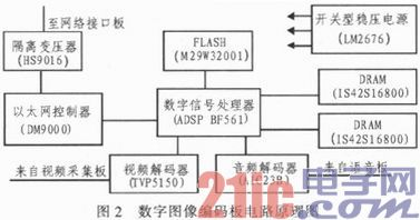 基于ADSP-BF561的多媒体调度终端