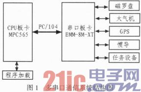 基于PowerPC嵌入式内核的多串口通信扩展设计
