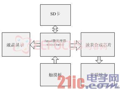 图1系统的硬件框图