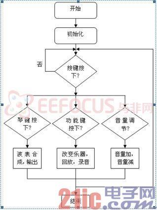 图3软件流程图