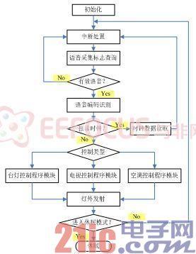 图4  程序主流程图