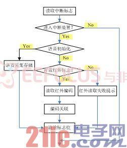 图5  中断处置流程图