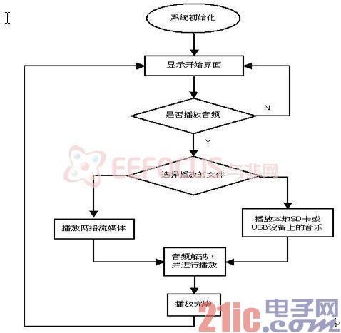 图3 程序运行流程图