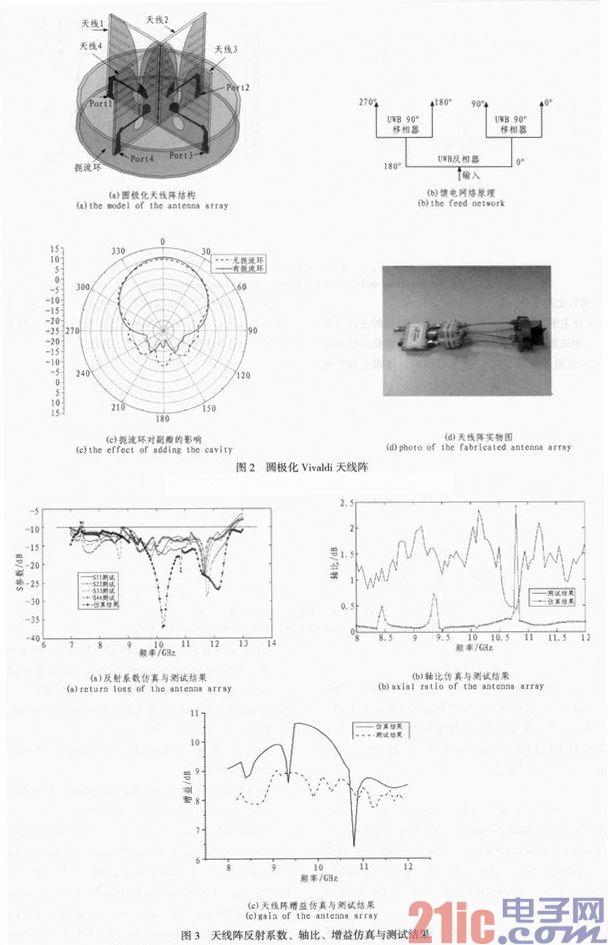 高增益低副瓣X波段宽带圆极化Vivaldi天线阵设计