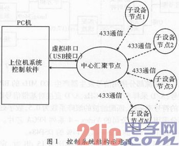 USB虚拟串口通信实现
