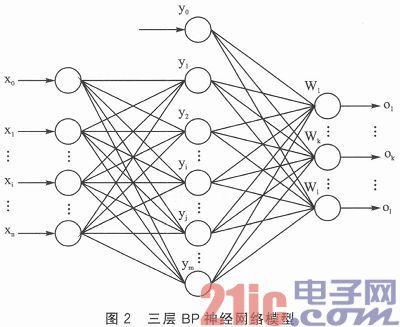 ARM与神经网络处理器的通信方案设计