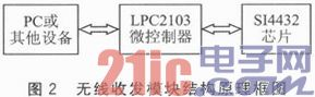LPC2103和SI4432的无线通信系统设计