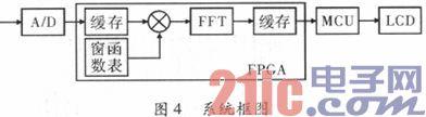 基于FPGA IP核的FFT实现与改进