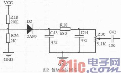基于STM32的高频无线调制信号分析仪的设计与实现