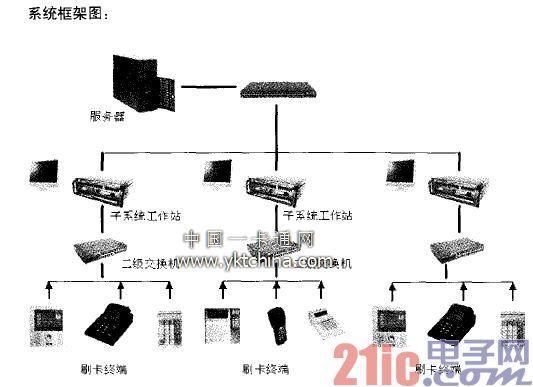 IPC-2402在校园一卡通系统框架图