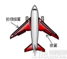 旋转位置感测将航空航天设计提升到新高度