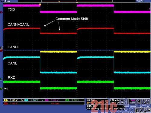 图4:3.3V CAN收发器的共模位移