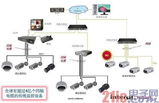 图2:传统模拟监控系统。.jpg