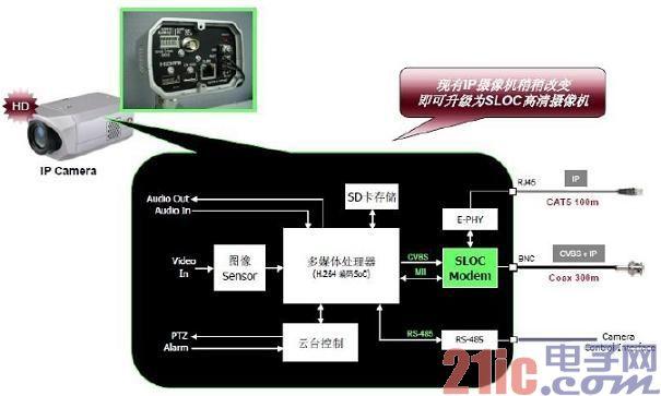 图5:SLOC摄像机解决方案。.jpg