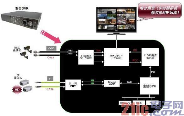 图6:普通混合DVR应用框图。.jpg