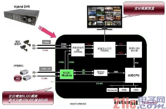 图7:SLOC混合DVR应用框图。.jpg