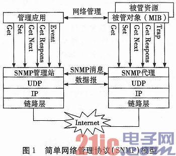 基于AT91SAM9260工控机平台的SNMP协议实现