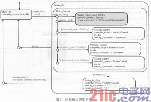 基于Matlab的PMSM电机控制系统虚拟开发平台设计