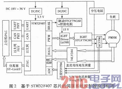 基于STM32F407的永磁同步电机伺服控制器设计