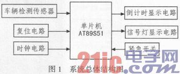 基于AT89S51的智能交通灯控制系统设计与仿真