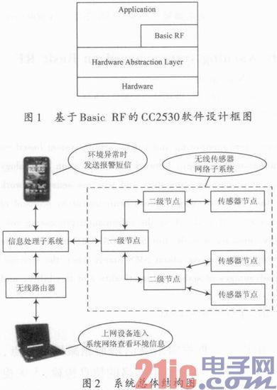 基于Basic-RF的家居环境监测预警系统设计