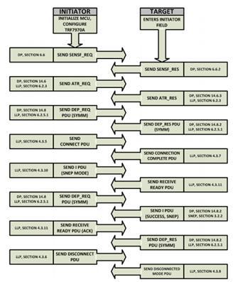 图8 P2P 的软件操作流程