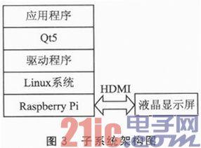 基于Raspberry Pi的电梯彩屏显示系统设计