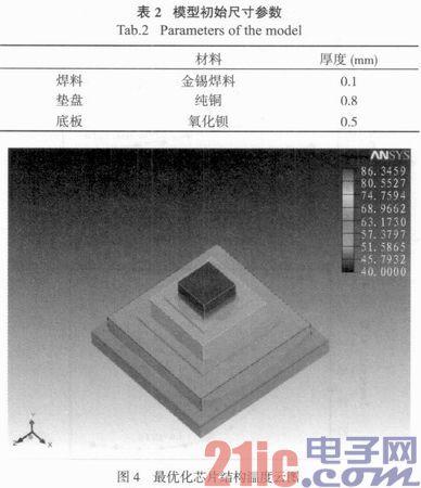 基于Icepak的放大器芯片热设计与优化