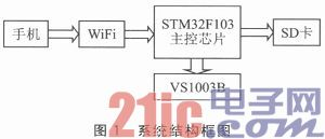 WiFi控制的无线音乐播放系统设计