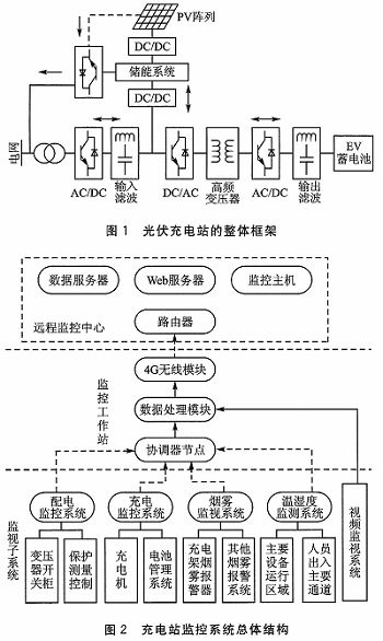光伏储能电动汽车充电站监控系统的网络结构分为三层,结构图如图2