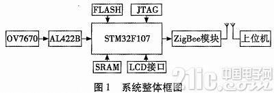 基于STM32F107的图像采集传输系统设计-电子产品世界手机版