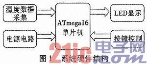 基于mega16微控制器的温度采集系统