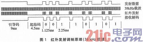 基于EFM32GG230单片机的红外无线自学习系统