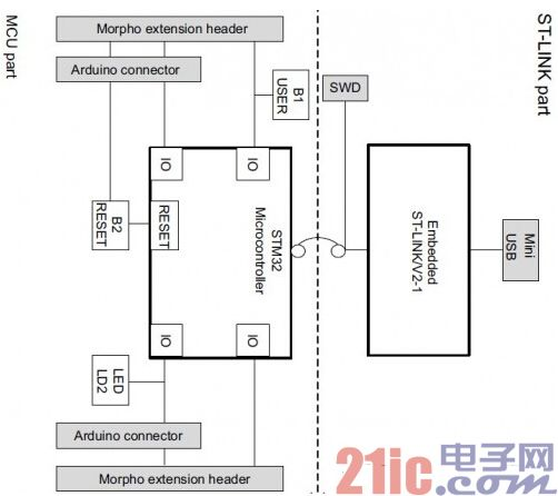 STM32F401 NUCLEO-23