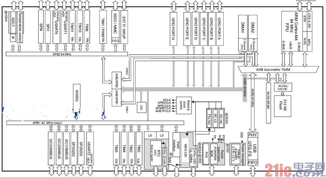 STM32F401 NUCLEO-21