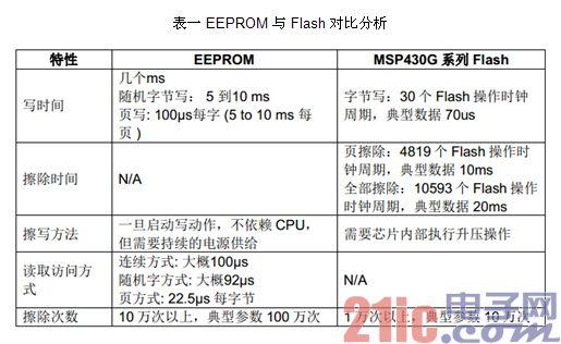 表一 EEPROM 与Flash 对比分析