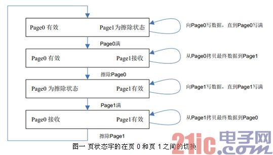 图一 页状态字的在页0 和页1 之间的切换