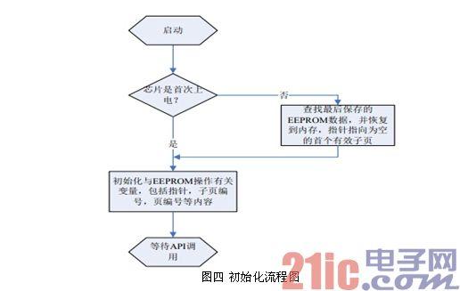 图四 初始化流程图