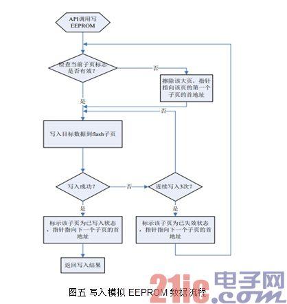 图五 写入模拟EEPROM 数据流程