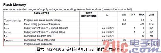 图六 MSP430G 系列单片机Flash 编程和擦除寿命
