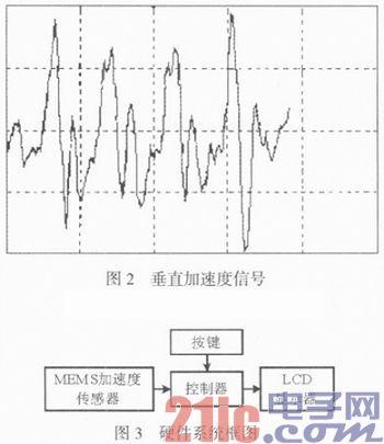 基于MMA8452Q传感器的计步器抗干扰设计