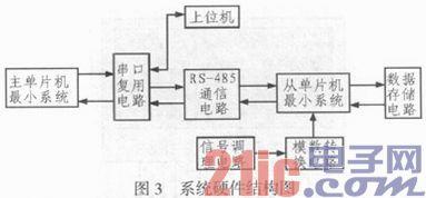 总线式原油盘库数据采集子系统的设计