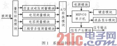 基于MSP430的高精度低功耗数字多功能表设计